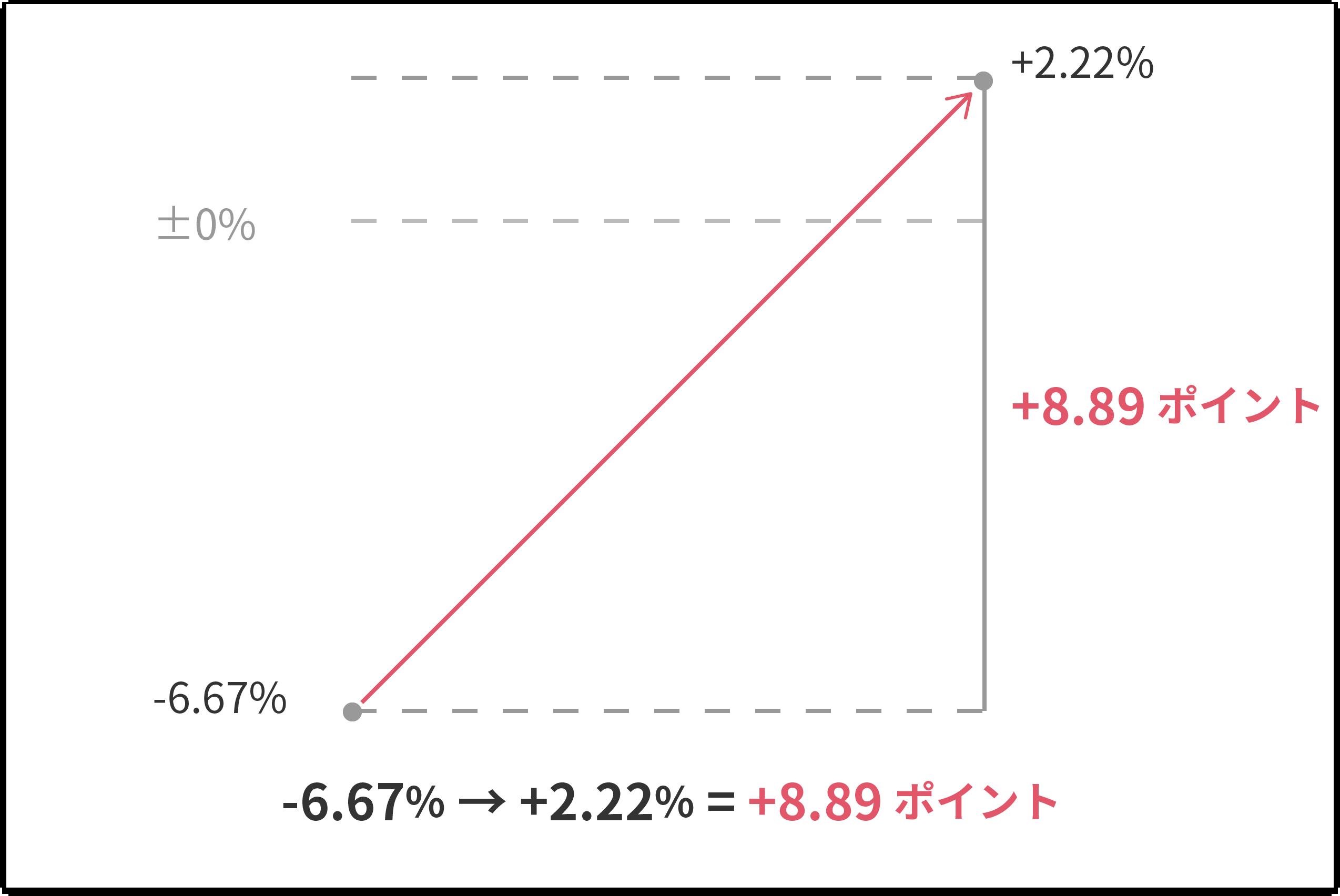 -6.67% → +2.22% = +8.89ポイント